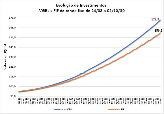 Gráfico representa a evolução de um investimento de R$ 100 mil no período de 25/08/20 a 02/10/30, com dados reais de projeções de taxa de juros pela B3 (Bolsa de Valores e Futuros).