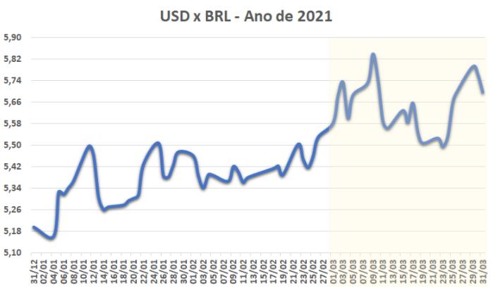 USD x BRL - Ano de 2021