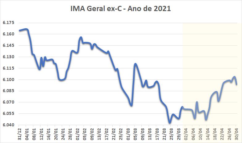 IMA Geral ex-C - Ano de 2021