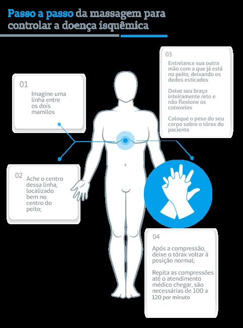 Infográfico de doenças isquêmicas